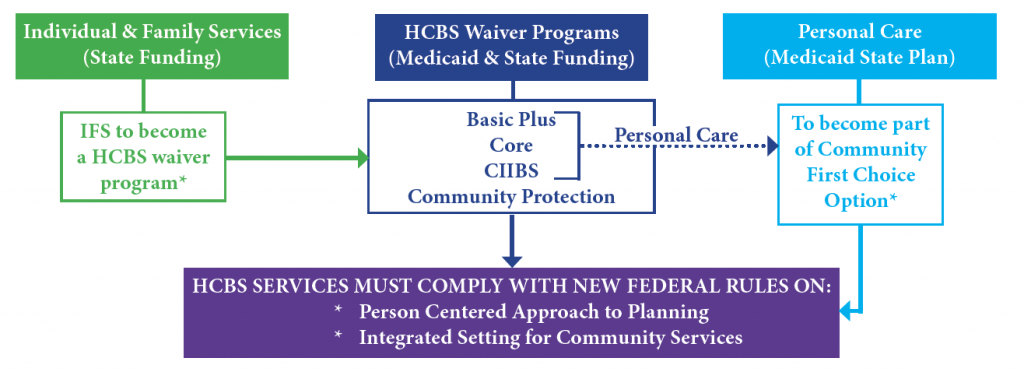 flow chart illustrates changes to DDA services when IFS becomes a waiver and the Community First Choice Program is approved.