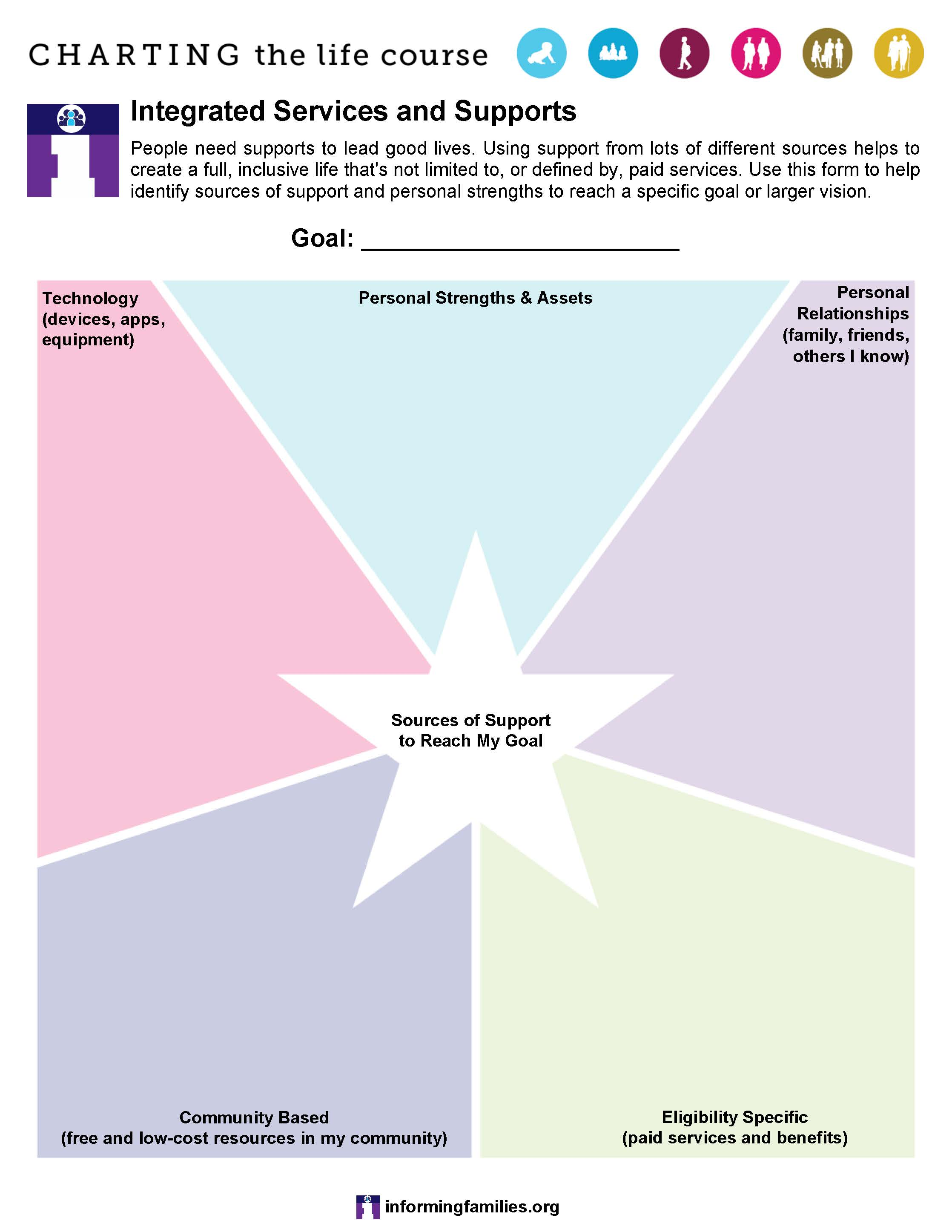publications informing families image of the star form for identifying supports