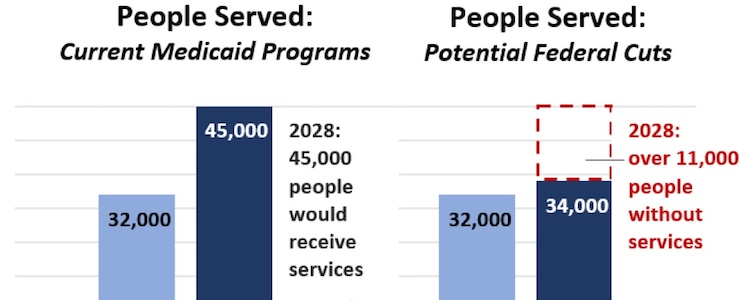 graph depicting the impact of cuts to Medicaid that show potential loss of coverage for 11,000 people without services