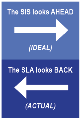 Two text boxes with light and dark blue background. Top text reads: SIS looks ahead (Ideal). SLA looks back (Actual).