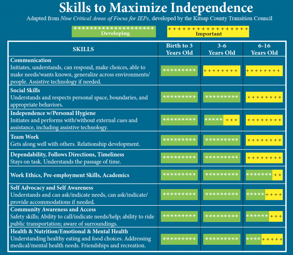 Chart depicting skills to maximize independence.
