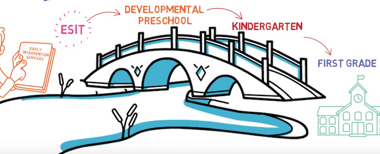 Graphic of a bridge depicting the transition from Birth to Three services to Developmental Pre-School to Kindergarten and on to First Grade.