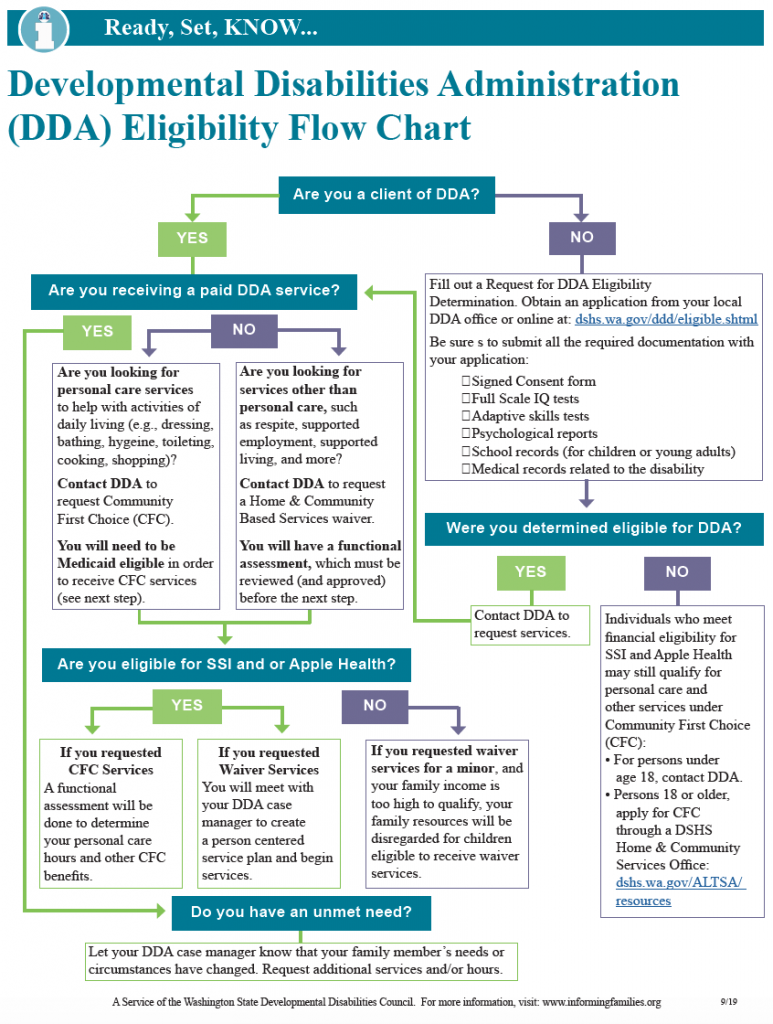 Thumbnail image of the DDA Eiligibility Flowchart.