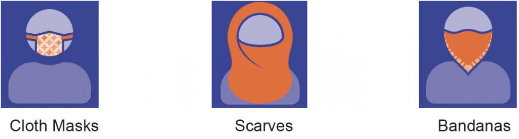 Icon images depicting a person wearing a mask, scarf and bandana.
