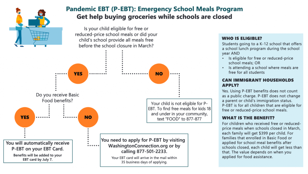 Flow chart depicting that students in K-12 who are receiving reduced or free lunches are eligible for Pandemic Electronic Food Benefits.